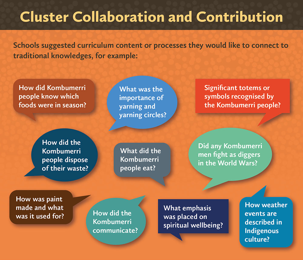 Cluster Collaboration and Contribution
